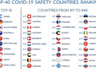 რატომ ვერ მოხვდა საქართველო პანდემიის ფონზე ყველაზე უსაფრთხო ქვეყანებს შორის?