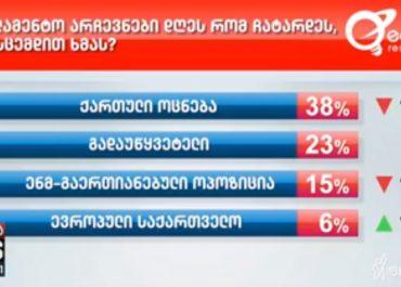 """""""ოცნება"""" - 38%, """"ენმ"""" - 15%,  გადაუწყევეტელი - 23% - Edison Research"""